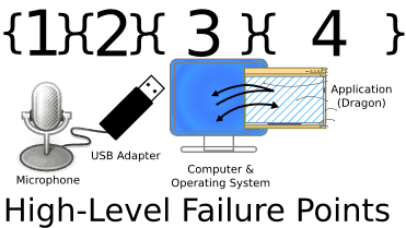High-Level Failure Points