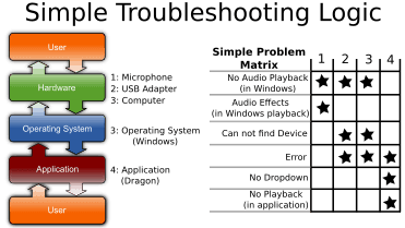 Simple Troubleshooting Logic